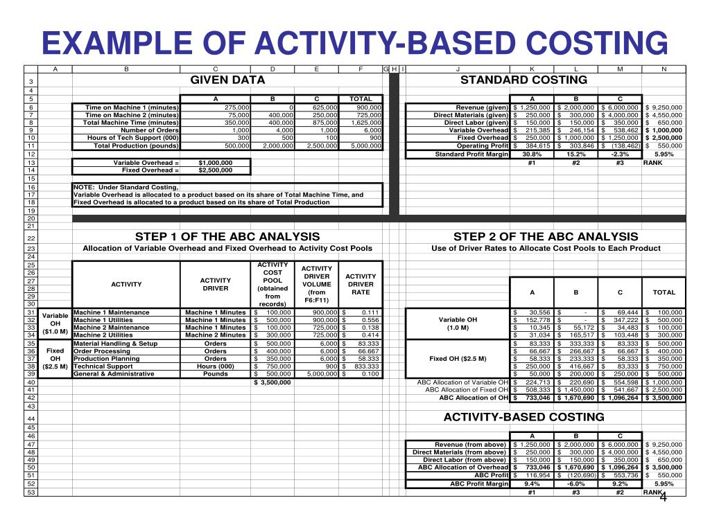 EXAMPLE OF ACTIVITY-BASED COSTING