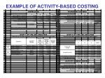 example of activity based costing