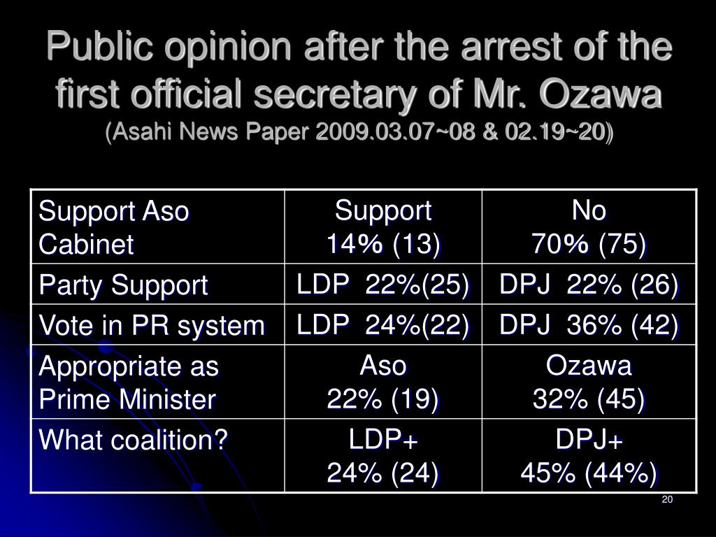 Public opinion after the arrest of the first official secretary of Mr. Ozawa