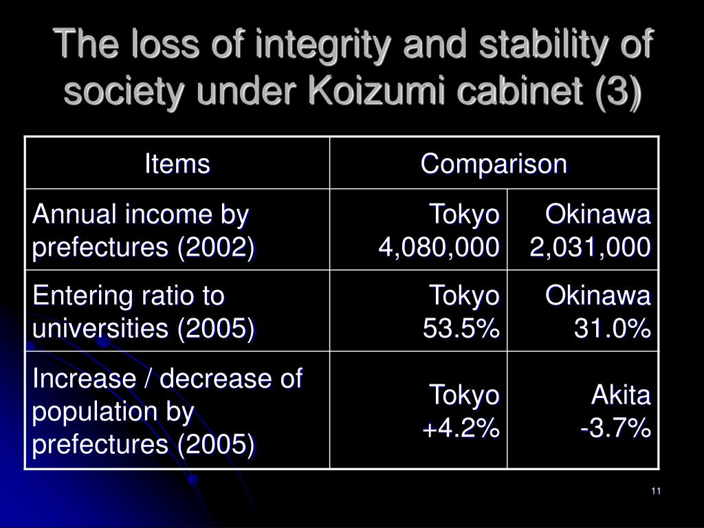 The loss of integrity and stability of society under Koizumi cabinet (3)