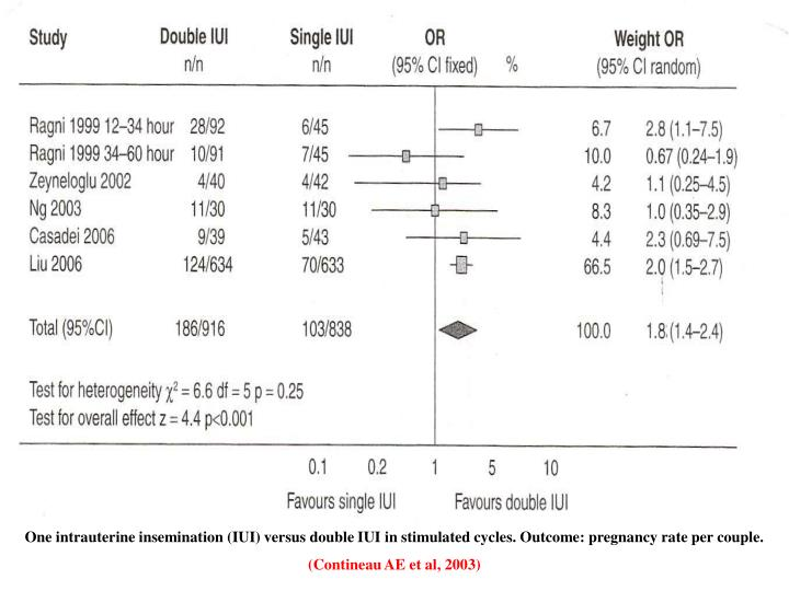 One intrauterine insemination (IUI) versus double IUI in stimulated cycles. Outcome: pregnancy rate per couple.