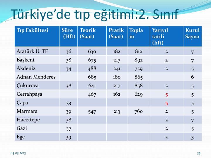 Türkiye'de tıp eğitimi:2. Sınıf