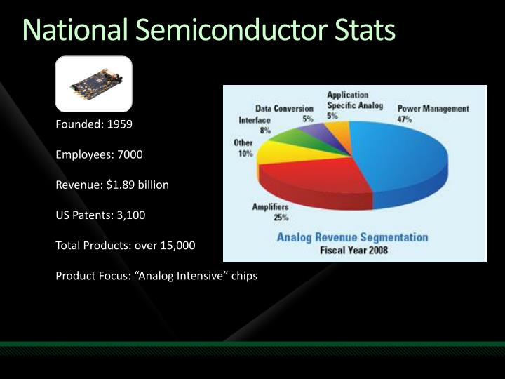 National Semiconductor Stats