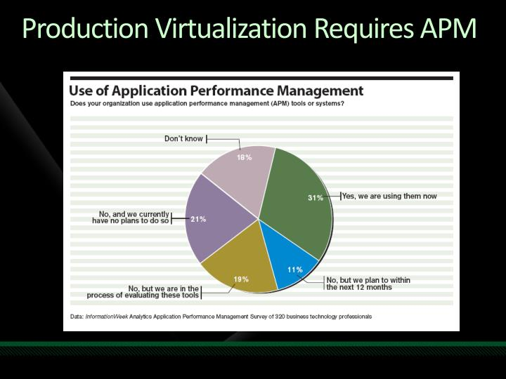 Production Virtualization Requires APM