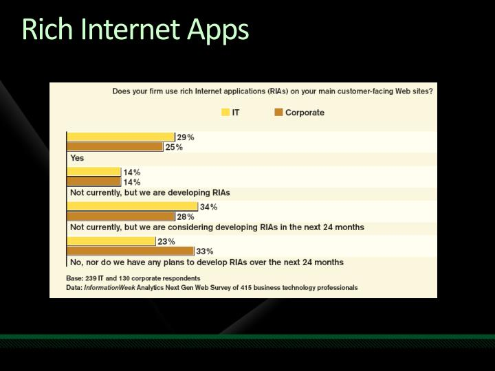 Rich Internet Apps