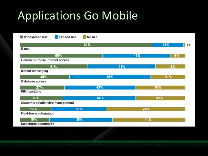 Applications Go Mobile