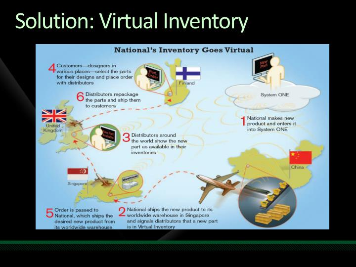Solution: Virtual Inventory