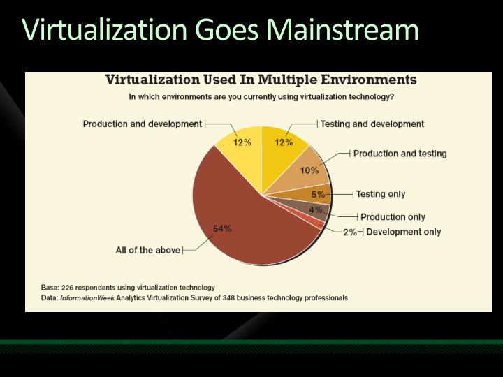 Virtualization Goes Mainstream
