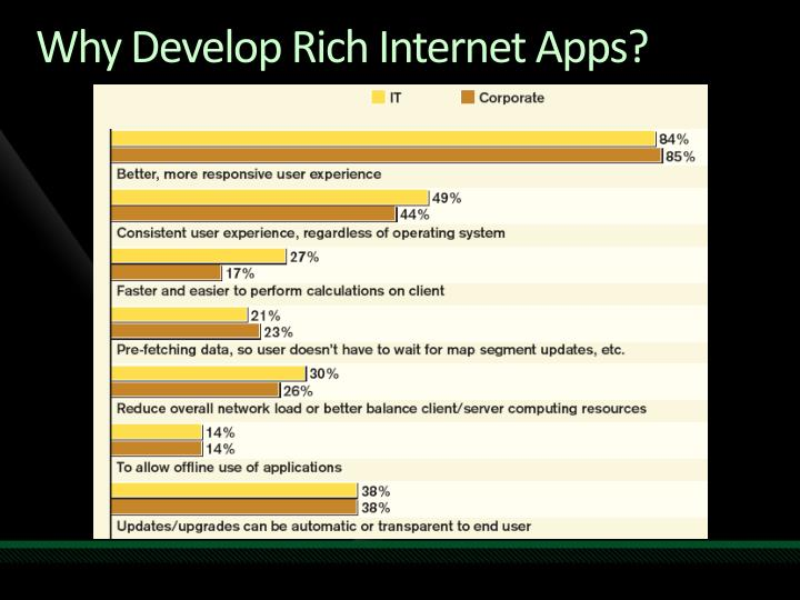 Why Develop Rich Internet Apps?
