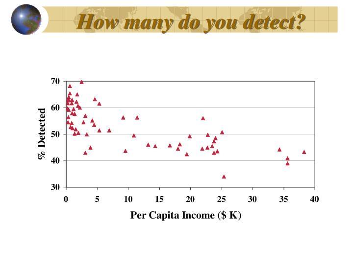 How many do you detect?