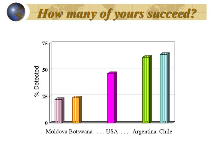 How many of yours succeed?