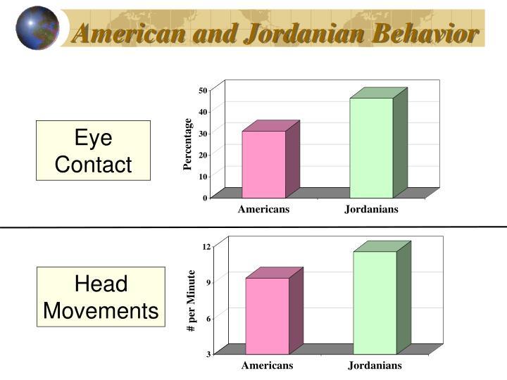 American and Jordanian Behavior