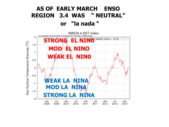 "AS OF  EARLY MARCH    ENSO REGION   3.4  WAS    "" NEUTRAL"""