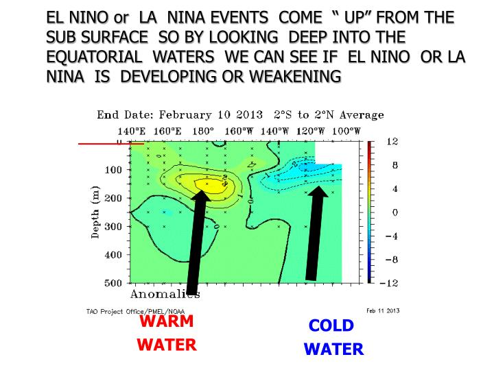 "EL NINO or  LA  NINA EVENTS  COME  "" UP"" FROM THE SUB SURFACE  SO BY LOOKING  DEEP INTO THE   EQUATORIAL  WATERS  WE CAN SEE IF  EL NINO  OR LA NINA  IS  DEVELOPING OR WEAKENING"