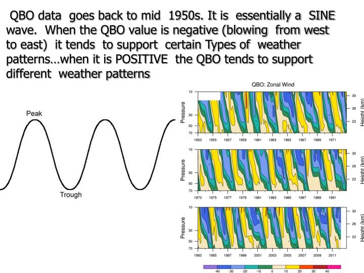 QBO data  goes back to mid  1950s. It is  essentially a  SINE wave.  When the QBO value is negative (blowing  from west   to east)  it tends  to support  certain Types of  weather patterns…when it is POSITIVE  the QBO tends to support different  weather patterns