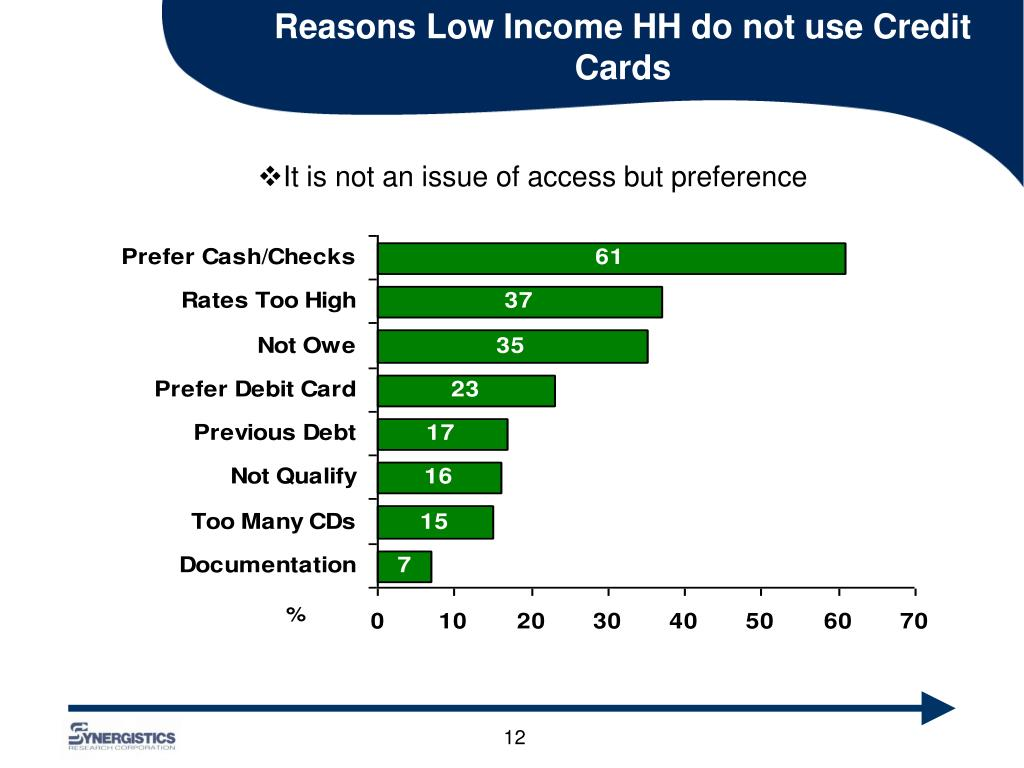 Reasons Low Income HH do not use Credit Cards
