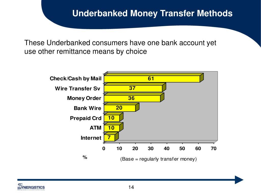 Underbanked Money Transfer Methods