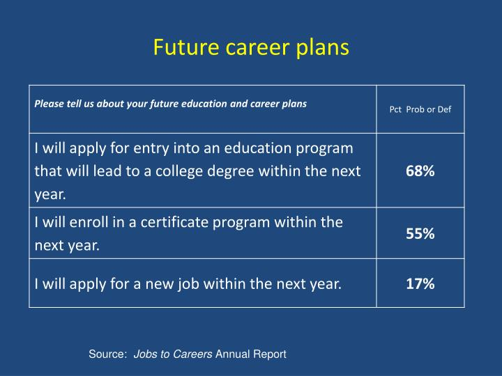 Future career plans