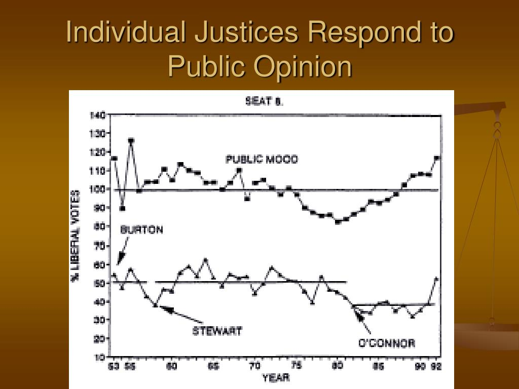Individual Justices Respond to Public Opinion