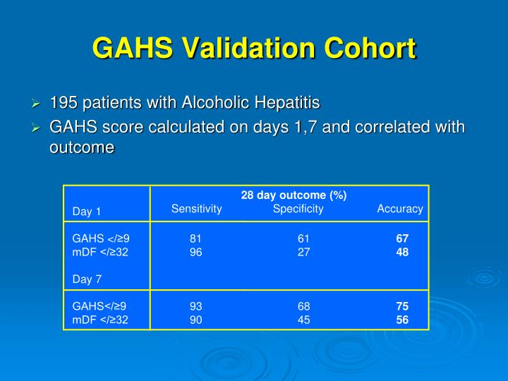 GAHS Validation Cohort