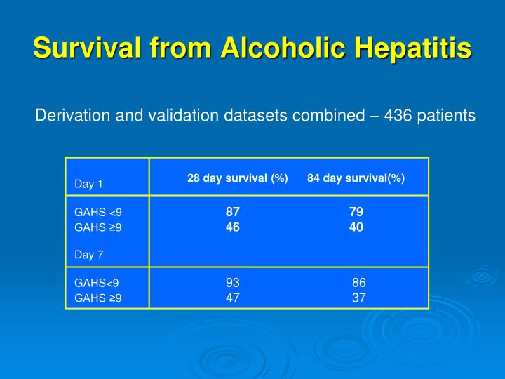 Survival from Alcoholic Hepatitis