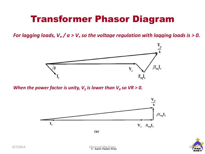 Transformer Phasor Diagram
