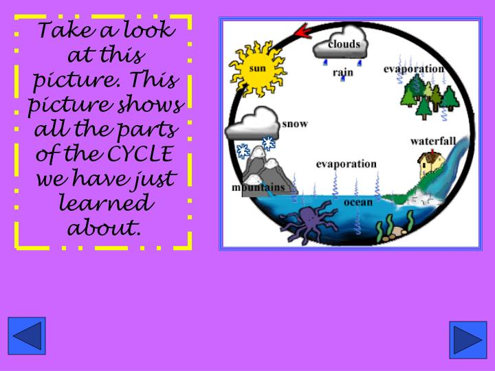 Take a look at this picture. This picture shows all the parts of the CYCLE we have just learned about.