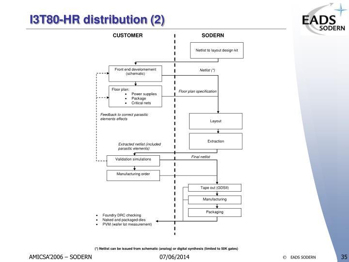 I3T80-HR distribution (2)