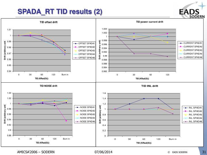 SPADA_RT TID results (2)
