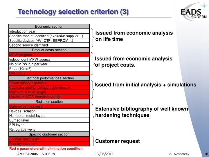 Technology selection criterion (3)