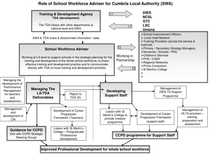 Role of School Workforce Adviser for Cumbria Local Authority (SWA)