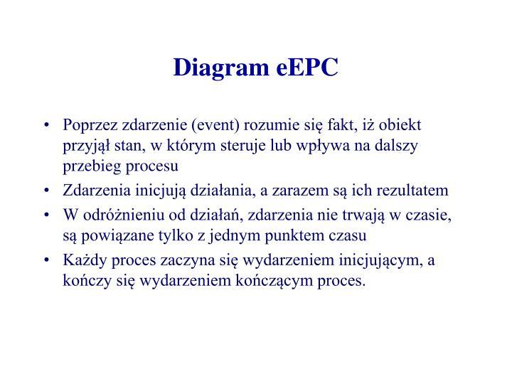 Diagram eEPC