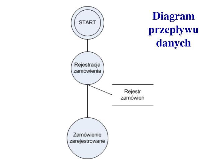 Diagram przepływu danych