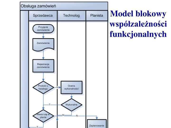 Model blokowy współzależności funkcjonalnych