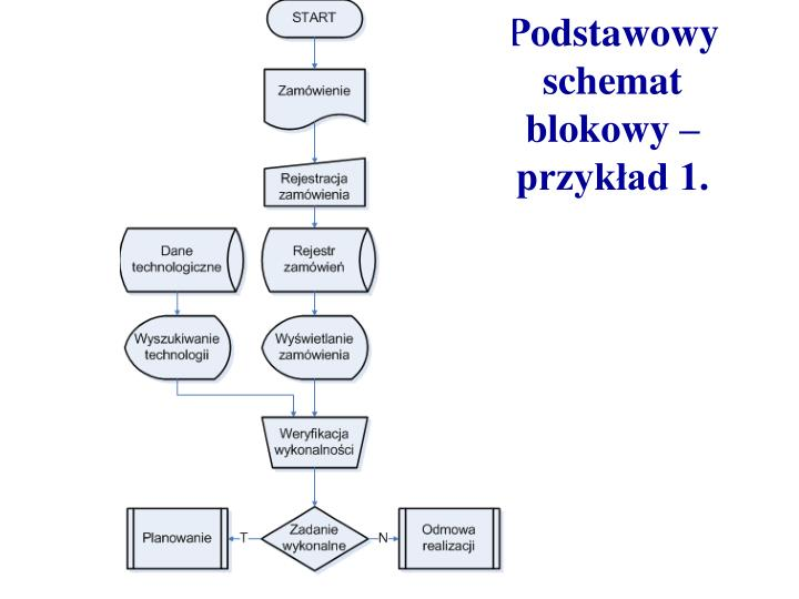 Podstawowy schemat blokowy – przykład 1.