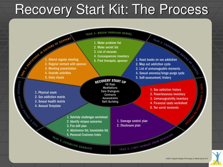 Recovery Start Kit: The Process