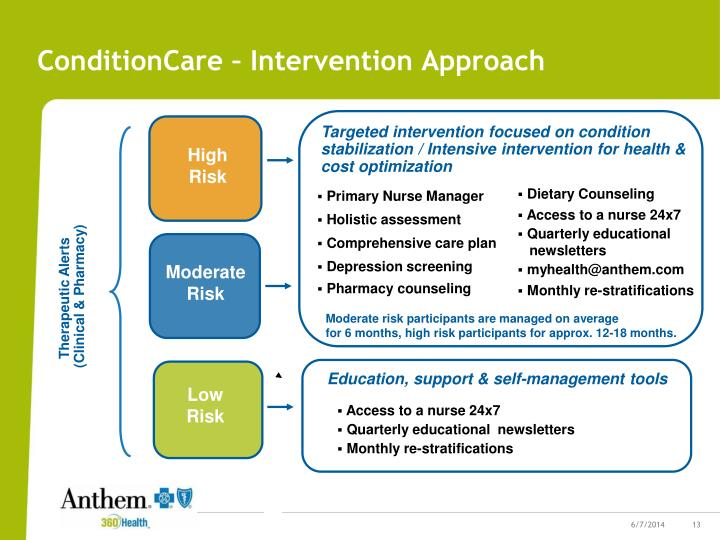 ConditionCare – Intervention Approach