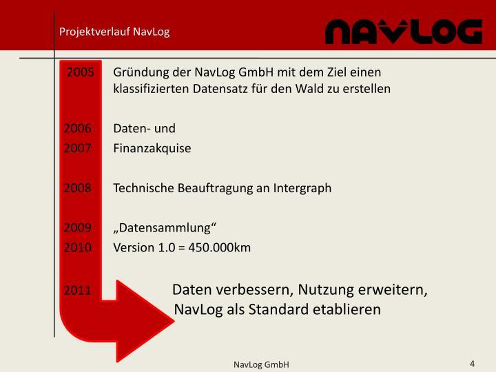Projektverlauf NavLog