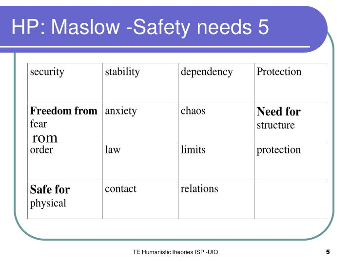 HP: Maslow -Safety needs