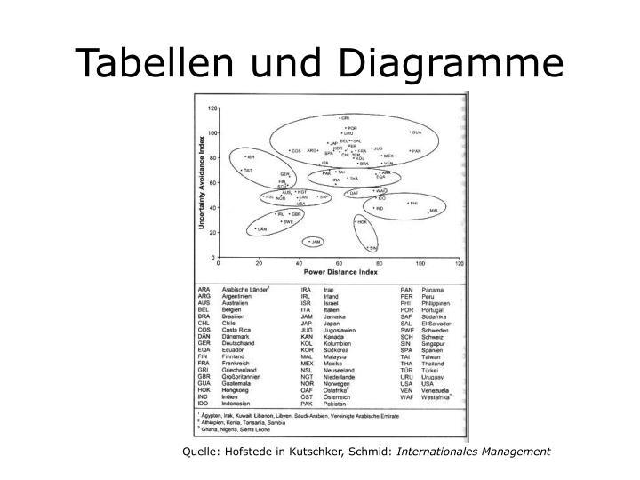 Tabellen und Diagramme