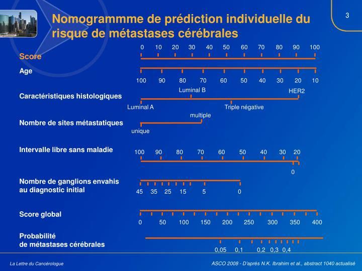 Nomogrammme de prédiction individuelle du risque de métastases cérébrales