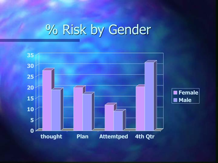 % Risk by Gender