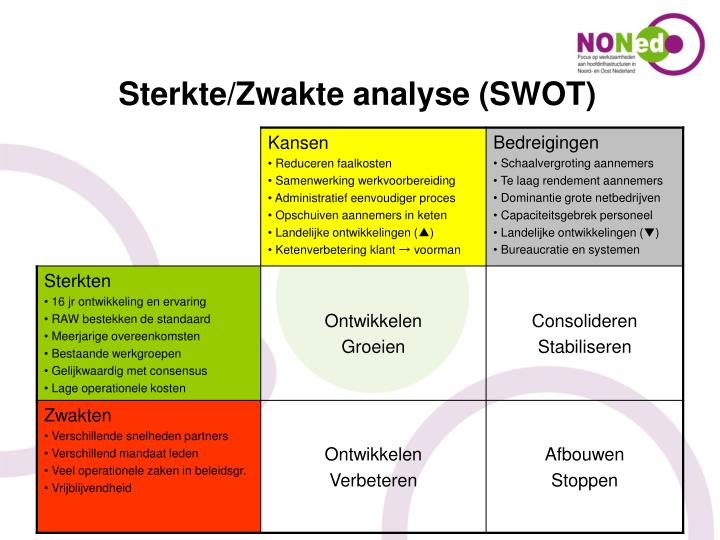 Sterkte/Zwakte analyse (SWOT)