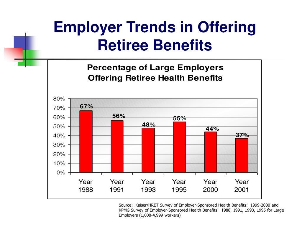 Employer Trends in Offering Retiree Benefits