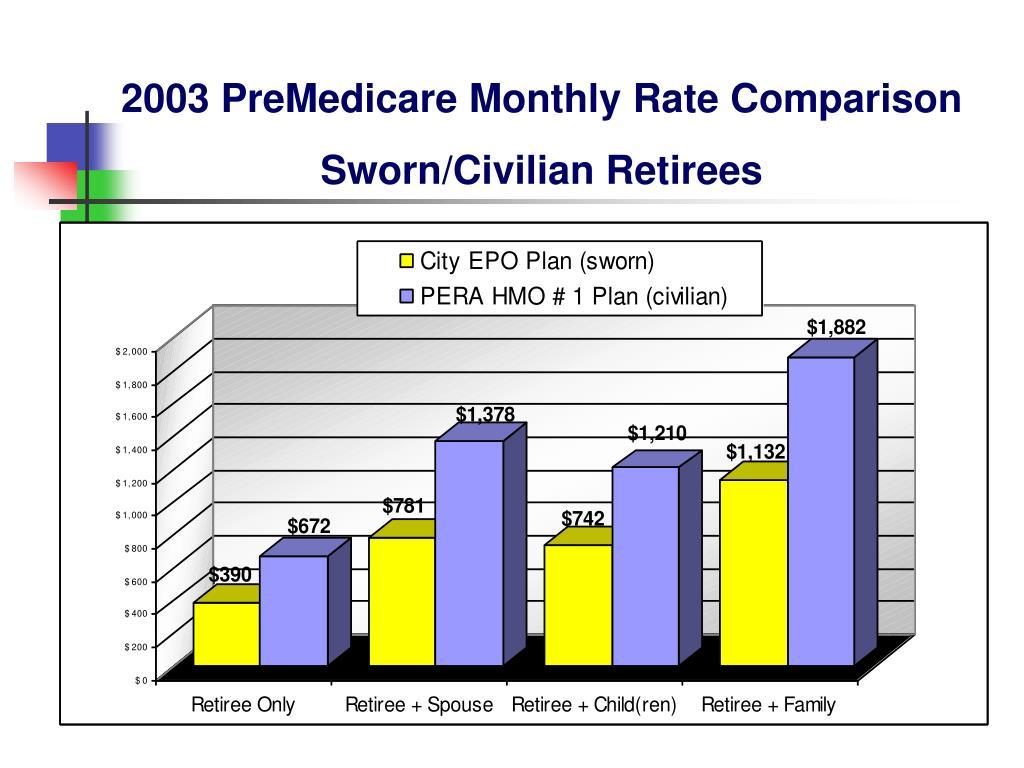2003 PreMedicare Monthly Rate Comparison