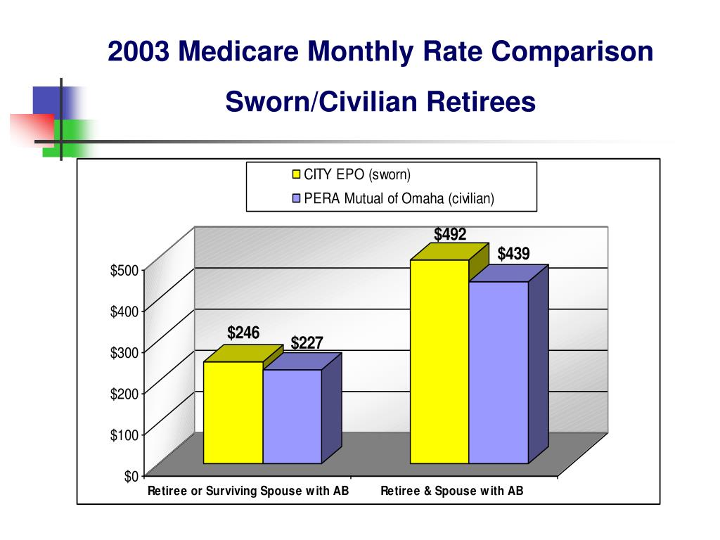 2003 Medicare Monthly Rate Comparison