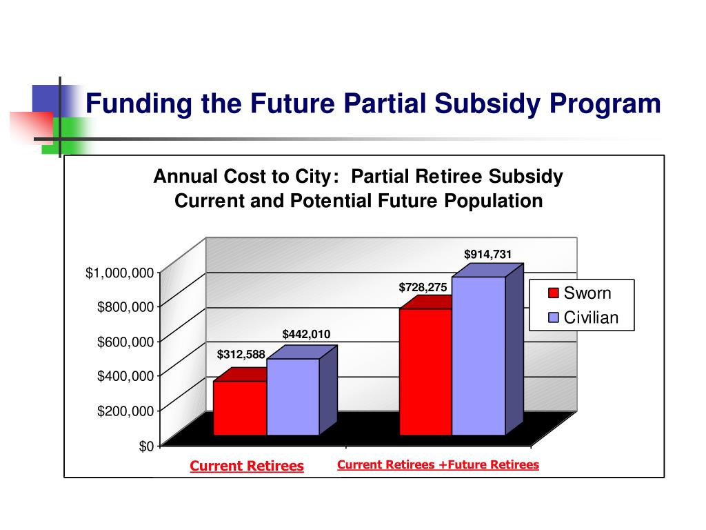 Funding the Future Partial Subsidy Program