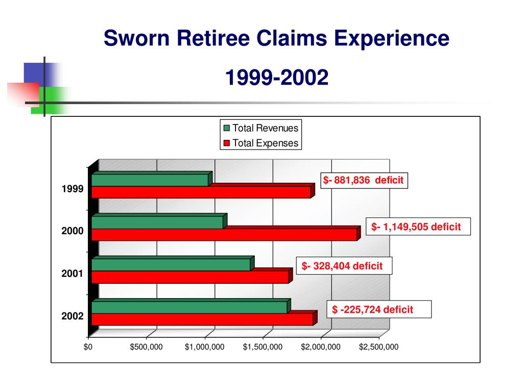 Sworn Retiree Claims Experience