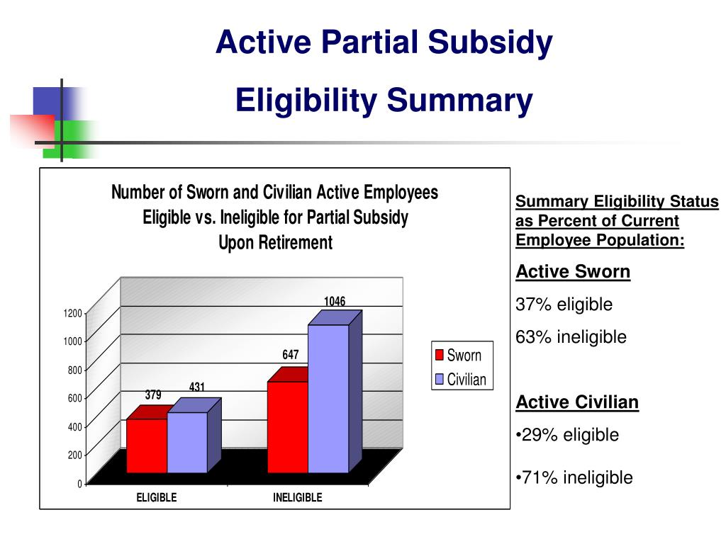 Active Partial Subsidy