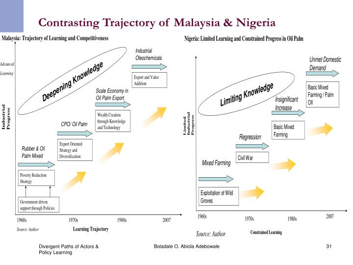 Contrasting Trajectory of Malaysia & Nigeria